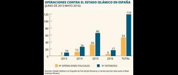 El Estado Islámico en España y el papel de la AVT