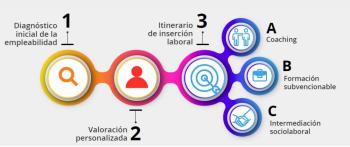 Programa de inserción y mejora sociolaboral de la AVT